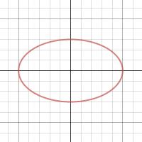Translate ellipse, formula for equation and graph of ellipse not.