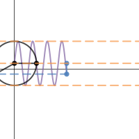 Image of General Sinusoidal Function Transformations