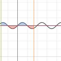Image of Normal Sine Integration