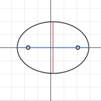 Image of Conic Sections: Ellipse with Foci