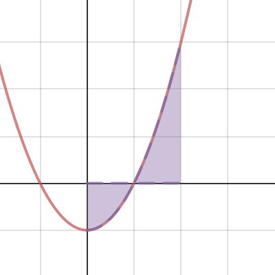 Integrals and Area Under the Curve