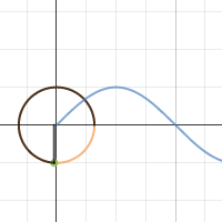 Sine Function (with unit circle)