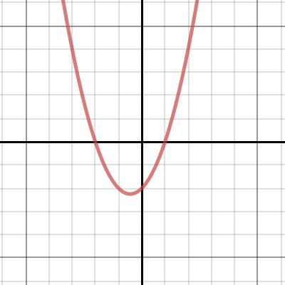 Quadratic Equation/Parabola Grapher