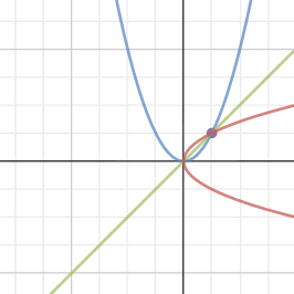 Image of Investigation_Quadratic Functions and their Inverses