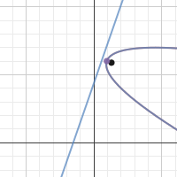 Image of Parabola: D and F
