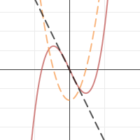 Image of Derivative Function