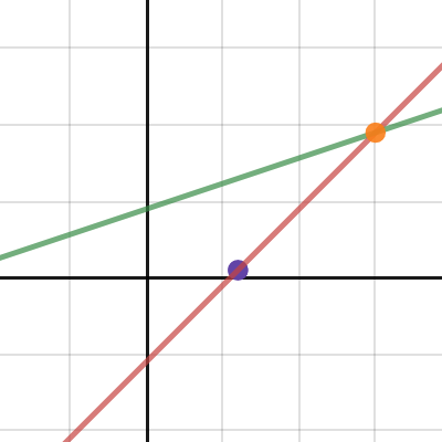 point slope form desmos  Point Slope and Slope Intercept