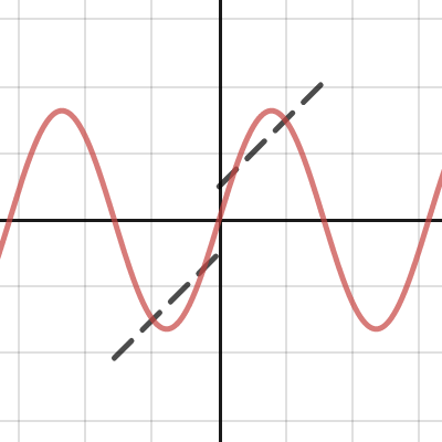 Fourier series (double sawtooth)