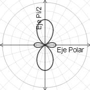 Graficació en coordenadas polares on