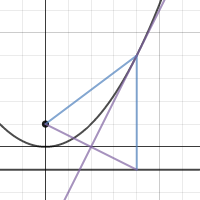 Image of Parabola construction