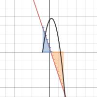 Image of Integral de cualquier f(x)