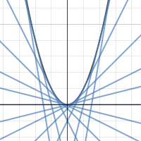 Image of Parabolic Tangents