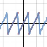 sawtooth wave, Fourier, Gibbs