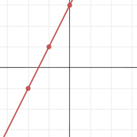 Slope Intercept Form With A Table And Sliders