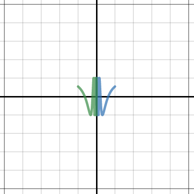 The function cos(1/x)